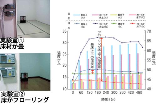 床材の違いによる室内の湿度と温度の変化実験